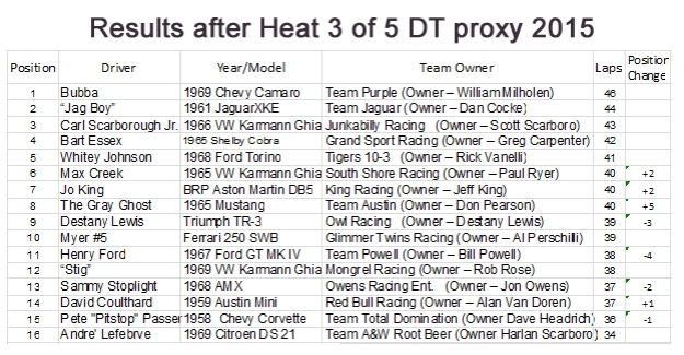 heat3of5results