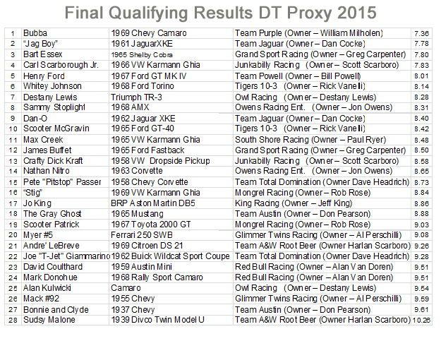 results qualifying